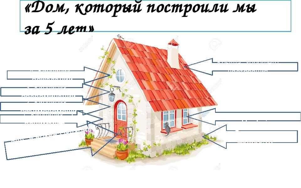 «Дом, который построили мы за 5 лет» Фундамент - мудрость 1. Кирпичик - пони...