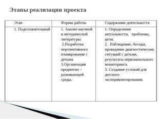 Этапы реализации проекта Этап Формы работы Содержание деятельности 1. Подгото