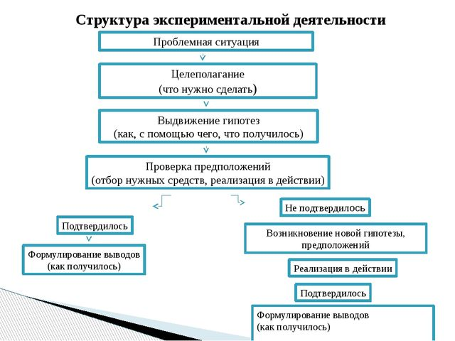 Проблемная ситуация Целеполагание (что нужно сделать) Выдвижение гипотез (как...