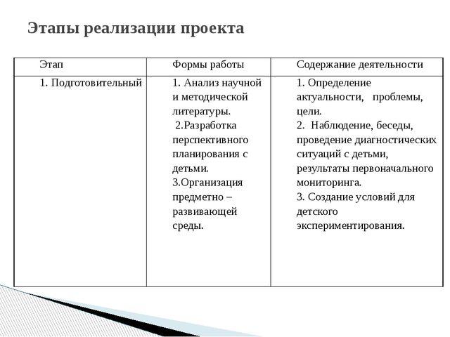 Этапы реализации проекта Этап Формы работы Содержание деятельности 1. Подгото...