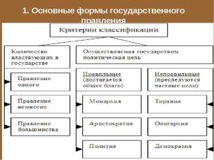 1. Основные формы государственного правления