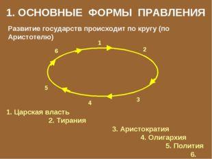 1. ОСНОВНЫЕ ФОРМЫ ПРАВЛЕНИЯ Развитие государств происходит по кругу (по Арист