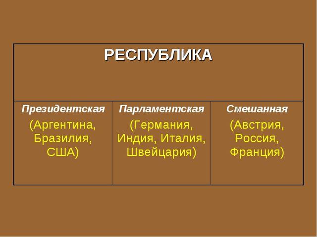 РЕСПУБЛИКА Президентская (Аргентина, Бразилия, США)Парламентская (Германия,...