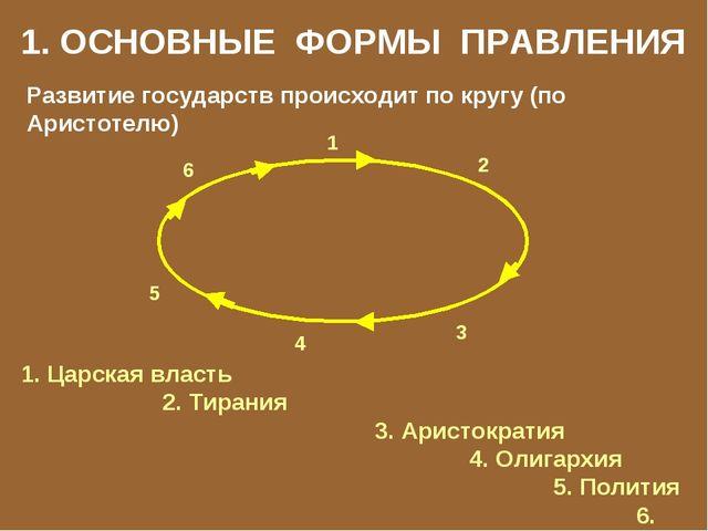 1. ОСНОВНЫЕ ФОРМЫ ПРАВЛЕНИЯ Развитие государств происходит по кругу (по Арист...