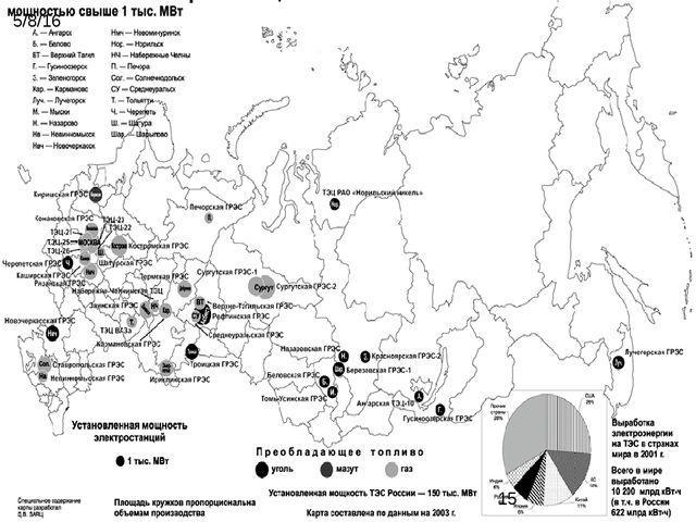 9. ТЭС России