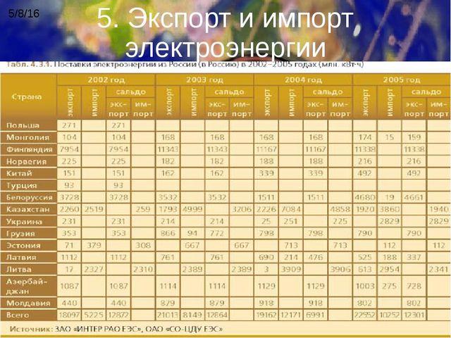 5. Экспорт и импорт электроэнергии