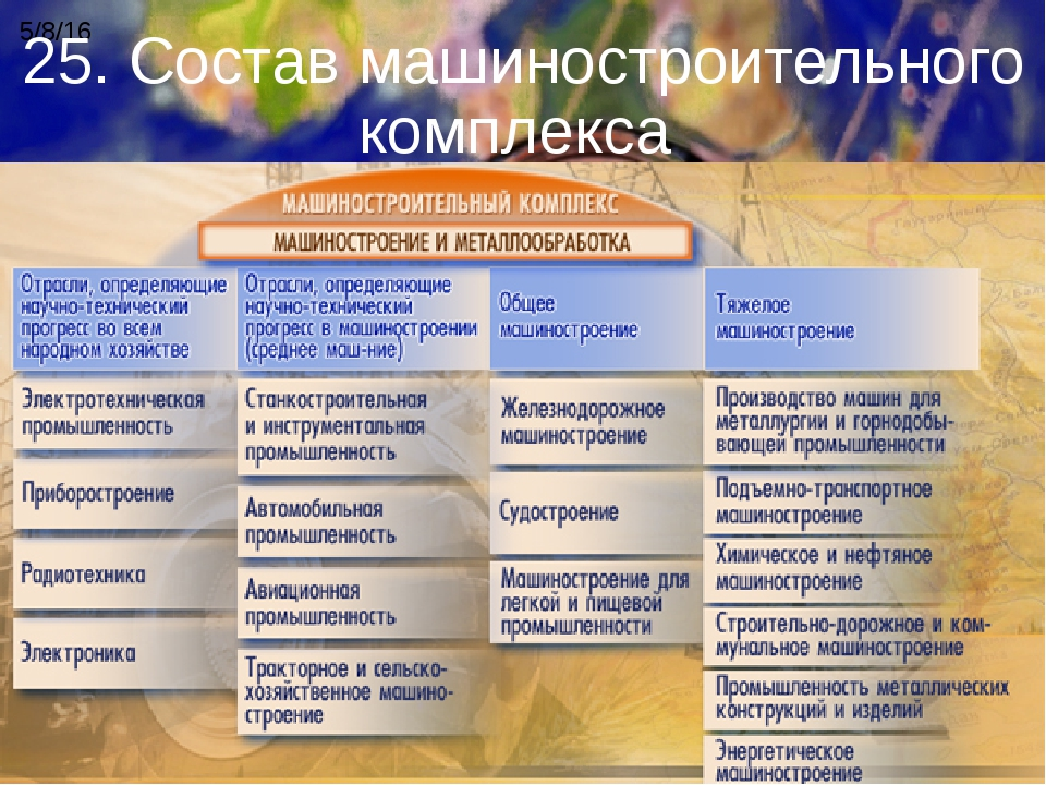 25. Состав машиностроительного комплекса