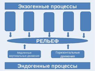 Экзогенные процессы Эндогенные процессы РЕЛЬЕФ Медленные вертикальные движен