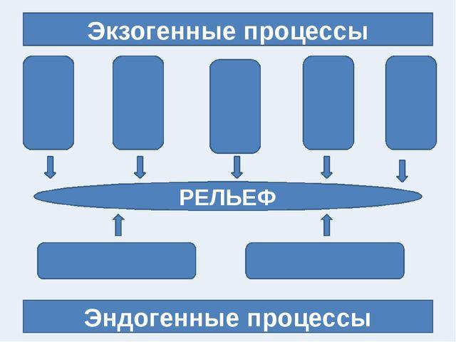 Экзогенные процессы Эндогенные процессы РЕЛЬЕФ