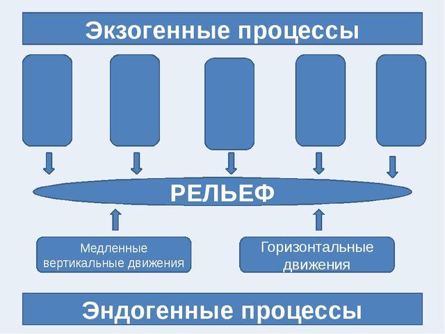 Экзогенные процессы Эндогенные процессы РЕЛЬЕФ Медленные вертикальные движен...