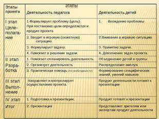 Этапы проекта Деятельность педагога Деятельность детей I этап Целе-полага-н