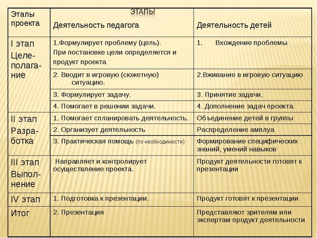 Этапы проекта Деятельность педагога Деятельность детей I этап Целе-полага-н...