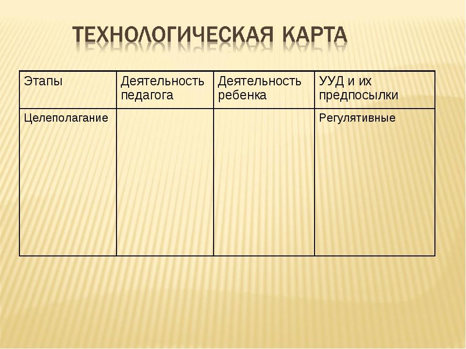ЭтапыДеятельность педагогаДеятельность ребенкаУУД и их предпосылки Целепол...