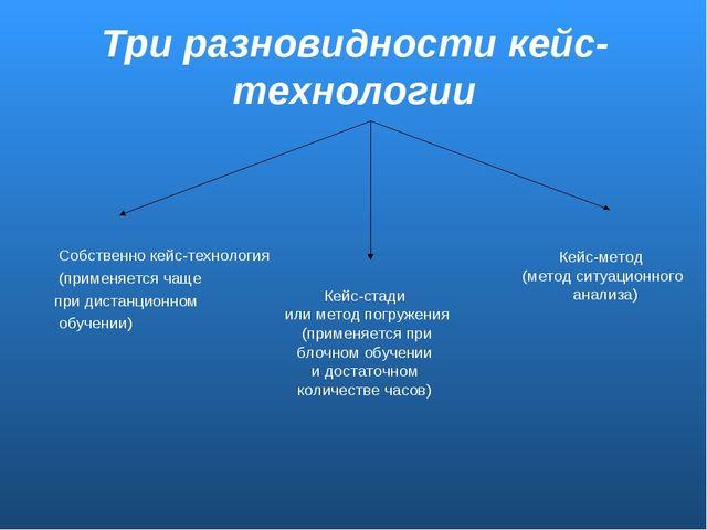 Три разновидности кейс-технологии Собственно кейс-технология (применяется чащ...