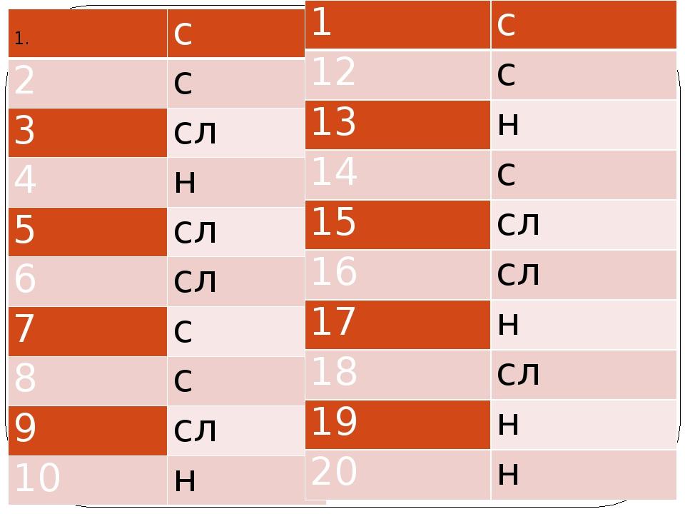 с 2 с 3 сл 4 н 5 сл 6 сл 7 с 8 с 9 сл 10 н 1 с 12 с 13 н 14 с 1...