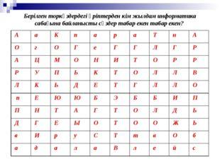 Берілген торкөздердегі әріптерден кім жылдам информатика сабағына байланысты