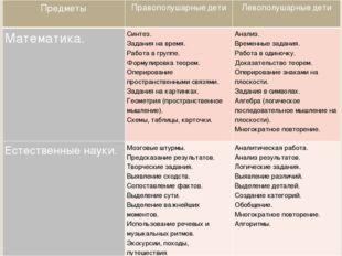 Предметы Правополушарныедети Левополушарныедети Математика. Синтез. Задания