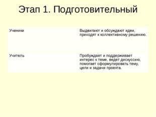 Этап 1. Подготовительный УченикиВыдвигают и обсуждают идеи, приходят к колле