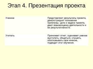Этап 4. Презентация проекта УченикиПредставляют результаты проекта, демонстр