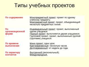 Типы учебных проектов По содержаниюМонопредметный проект: проект по одному у