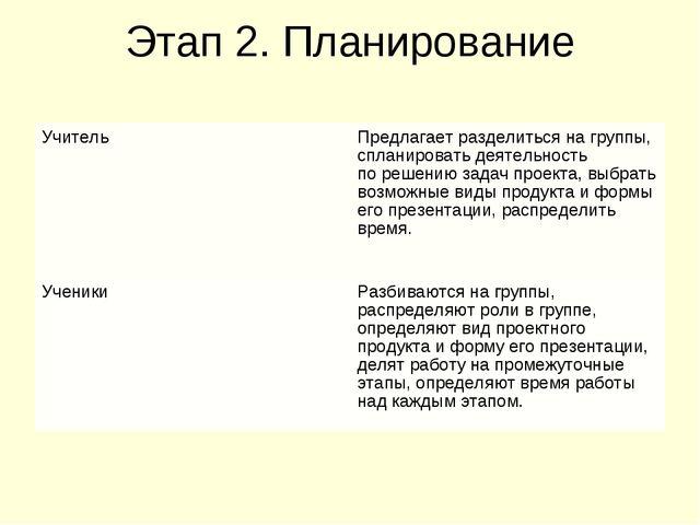 Этап 2. Планирование УчительПредлагает разделиться на группы, спланировать д...