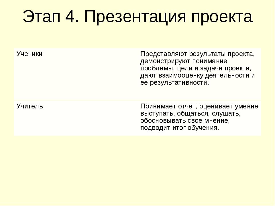 Этап 4. Презентация проекта УченикиПредставляют результаты проекта, демонстр...