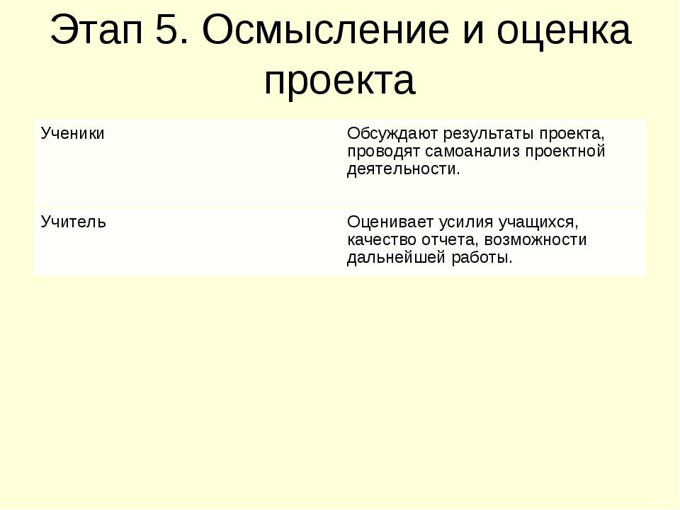 Этап 5. Осмысление и оценка проекта УченикиОбсуждают результаты проекта, про...