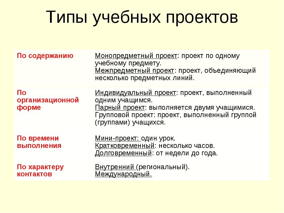 Типы учебных проектов По содержаниюМонопредметный проект: проект по одному у...