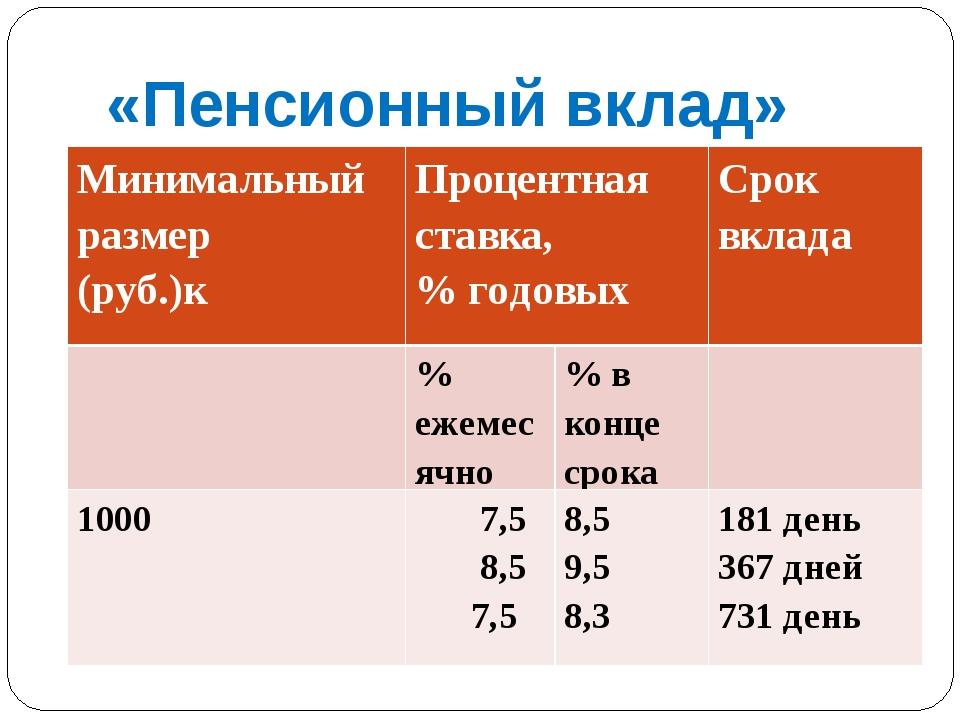 «Пенсионный вклад» к Минимальный размер (руб.)кПроцентная ставка, % годовых...