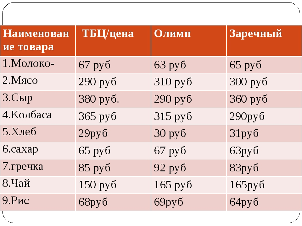 Наименование товара ТБЦ/ценаОлимпЗаречный 1.Молоко-67 руб63 руб65 руб 2...