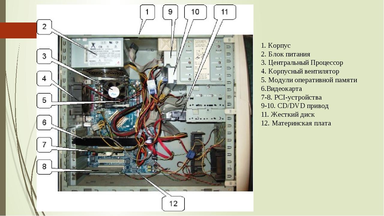 1. Корпус 2. Блок питания 3. Центральный Процессор 4. Корпусный вентилятор 5....