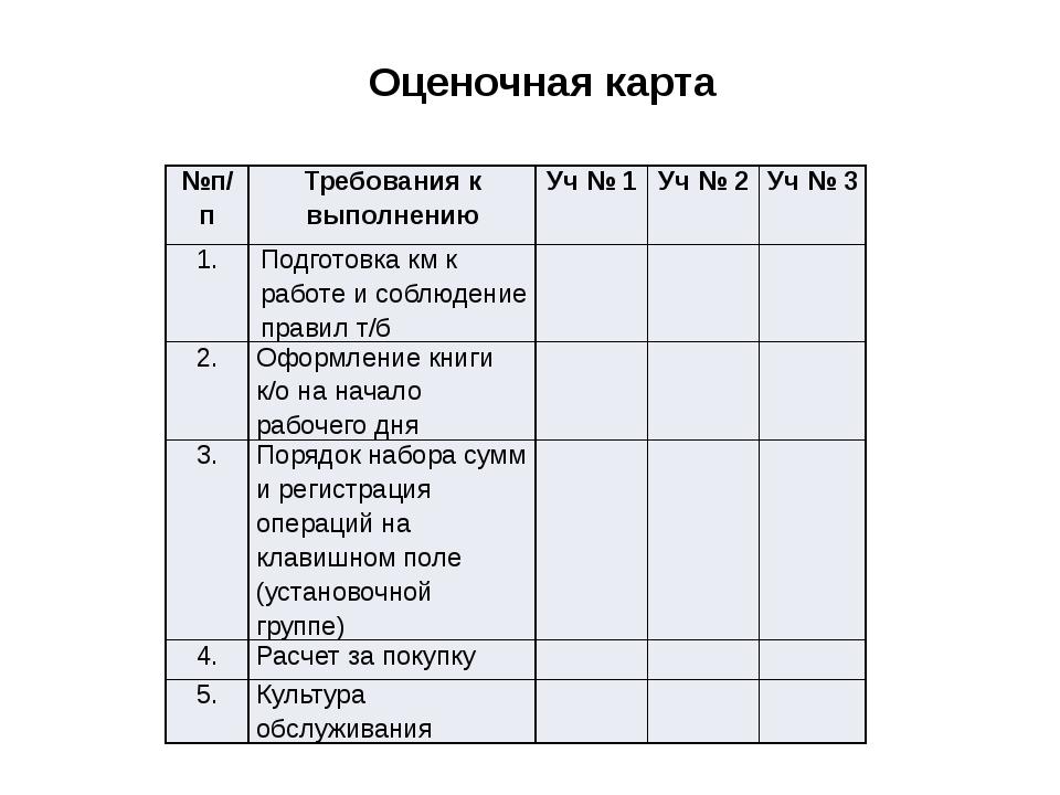 Оценочная карта №п/п Требования к выполнению Уч№ 1 Уч№ 2 Уч№3 1. Подготовка...