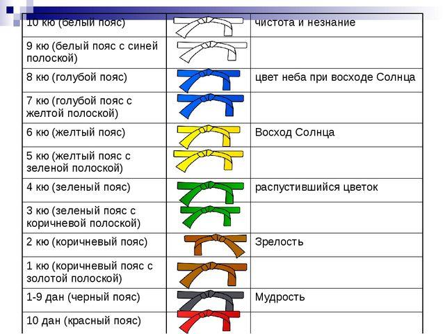 10 кю (белый пояс)чистота и незнание 9 кю (белый пояс с синей полоской) 8...
