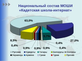 Национальный состав МОШИ «Кадетская школа-интернат»