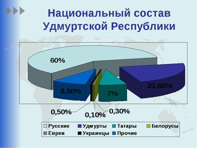 Национальный состав Удмуртской Республики