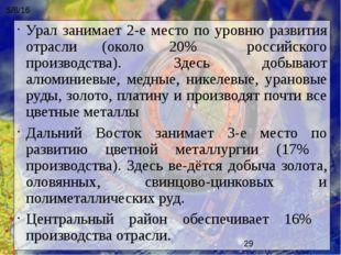 Урал занимает 2-е место по уровню развития отрасли (около 20% российского про