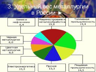 3. Удельный вес металлургии в России ►