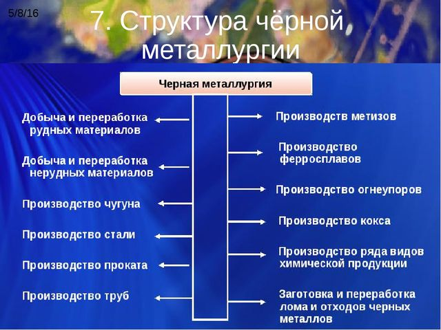 7. Структура чёрной металлургии