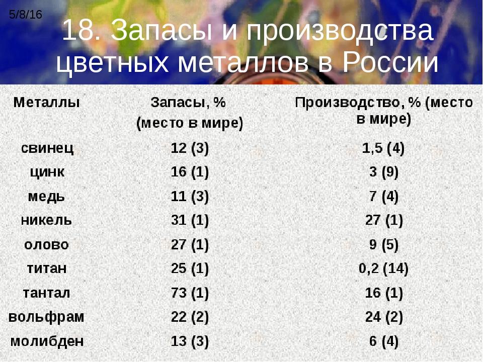 18. Запасы и производства цветных металлов в России