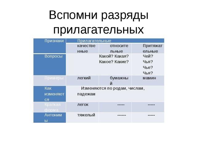 Вспомни разряды прилагательных Признаки Прилагательные качественные относител...