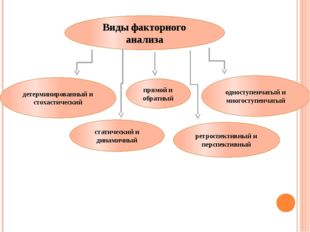 Виды факторного анализа детерминированный и стохастический прямой и обратный