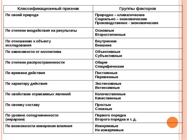 Классификационный признак Группы факторов По своей природе Природно – климат...