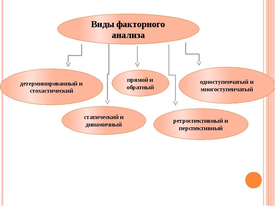 Виды факторного анализа детерминированный и стохастический прямой и обратный...