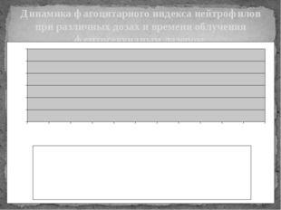 Динамика фагоцитарного индекса нейтрофилов при различных дозах и времени облу