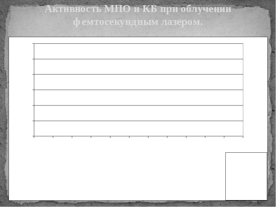 Активность МПО и КБ при облучении фемтосекундным лазером.