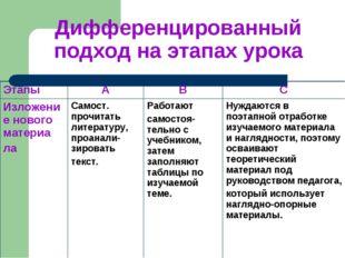 Дифференцированный подход на этапах урока ЭтапыАBС Изложение нового матери
