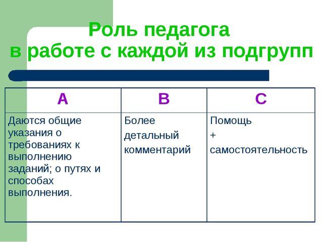 Роль педагога в работе с каждой из подгрупп ABC Даются общие указания о тре...