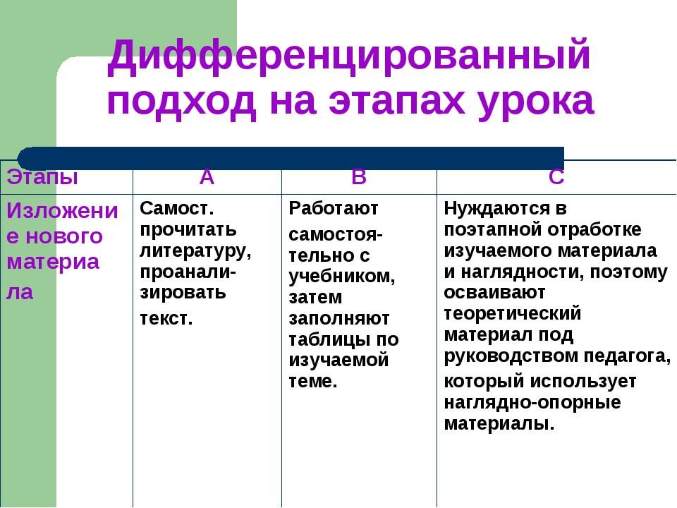 Дифференцированный подход на этапах урока ЭтапыАBС Изложение нового матери...