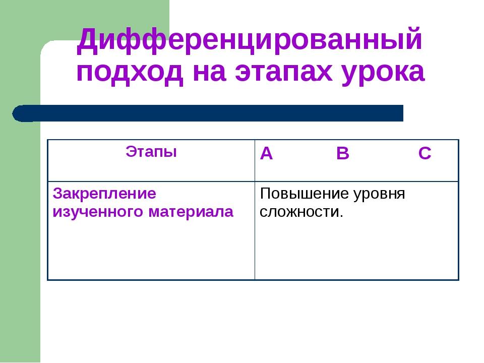 Дифференцированный подход на этапах урока ЭтапыA B C Закрепление изученного...