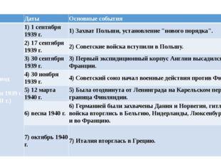 Период Даты Основные события Iпериод (1 сентября 1939 г. - июнь 1941 г.) 1) 1